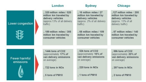 The Accenture study identifies achievable reductions in the levels of harmful air emissions arising from a reduction in delivery vehicle volumes in the cities of Chicago, London and Sydney. (Photo: Business Wire)