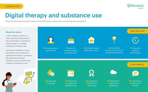 A new study from Woebot Health shows its relational digital therapeutic, Woebot, significantly reduced problematic substance use during the pandemic, even as national rates of alcohol consumption rose. (Graphic: Business Wire)