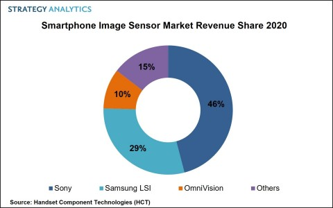 Smartphone Image Sensor Revenue Share 2020 (Graphic: Business Wire)