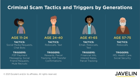 The 2021 Identity Fraud Study, released today by Javelin Strategy & Research, part of the Escalent family, reveals a daunting new threat to consumers and businesses: identity fraud scams. While total combined fraud losses climbed to $56 billion in 2020, identity fraud scams accounted for $43 billion of that cost. Traditional identity fraud losses totaled $13 billion. The reduction in transaction activity in 2020, combined with financial institutions' more robust antifraud measures, made it harder for criminals to succeed in their usual fraud activities. They opted instead to interact directly with their fraud victims via identity fraud scams. The scams can sometimes be averted when consumers are more sensitive to misspelled email addresses, suspicious requests for money, or random messages through social media from criminals claiming to represent a financial institution. (Graphic: Javelin Strategy & Research)