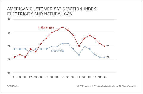 Natural gas service retreats for the third straight year, declining 1% to 75, but still outperforms electricity, which remains unchanged at 71, a record low point since 2004. (Graphic: Business Wire)