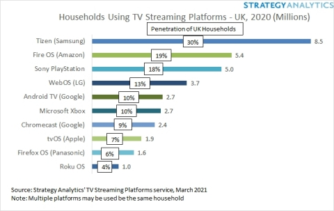 UK Connected TV Platforms (Graphic: Business Wire)
