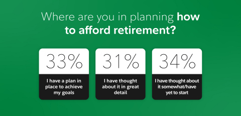 Where do Americans stand when it comes to planning how to afford retirement? SOURCE: Fidelity Investments State of Retirement Planning study (Photo: Business Wire)