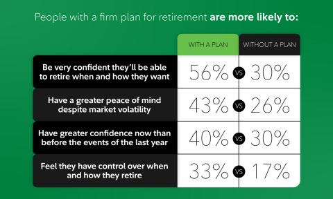 The positive impact of having a firm retirement plan in place vs. those who don't includes greater confidence and peace of mind. SOURCE: Fidelity Investments State of Retirement Planning study (Photo: Business Wire)
