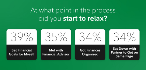 The simple act of putting together a retirement plan contains multiple moments where people say they start to relax. SOURCE: Fidelity Investments State of Retirement Planning study (Photo: Business Wire)