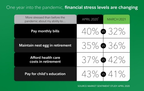 One year into the pandemic, financial stress levels are changing. SOURCE: Fidelity Investments State of Retirement Planning Study (Photo: Business Wire)