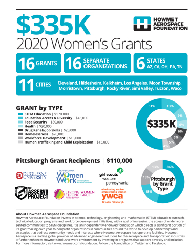 During 2020 Howmet Aerospace Foundation granted a total of $335,000 to non-profits benefiting women and girls around the globe. (Photo: Business Wire)