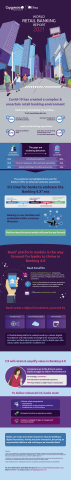 World Retail Banking Report 2021 Infographic (Graphic: Business Wire)