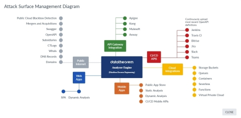Data Theorem's Analyzer Engine provides Full Stack Attack Surface Management including API, Mobile, Web, and Cloud Security. (Graphic: Data Theorem)