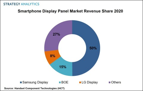 Smartphone Display Panel Market Revenue Share 2020 (Graphic: Business Wire)