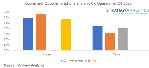 Xiaomi and Oppo Smartphone Share in UK Operator in Q4 2020 (Graphic: Business Wire)