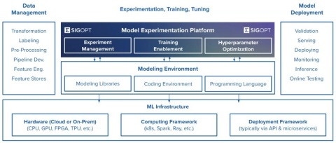 Primary SigOpt functionalities are designed to help manage, optimize and scale artificial intelligence applications. This graphic represents SigOpt role in the machine learning technology stack. (Credit: SigOpt)