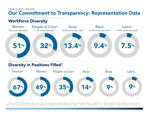 Our Commitment to Transparency: Representation Data (Graphic: Business Wire)