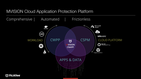 MVISION Cloud Native Application Protection Platform (Graphic: Business Wire)