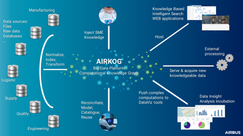 (Image: Airbus AIRKOG Platform, courtesy of Airbus, March 2021)