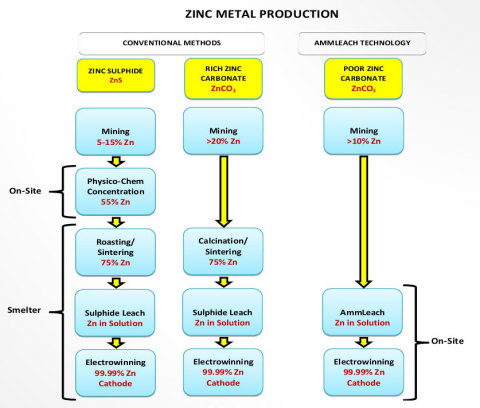 Figure 2 Comparison of Conventional Methods and Ammleach® for Zinc Metal Production (Graphic: Business Wire)