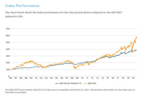 S&P 500® Factor Rotator Daily RC2 7% Index inception March 25, 2020. Performance prior to that date is simulated. (Graphic: Business Wire