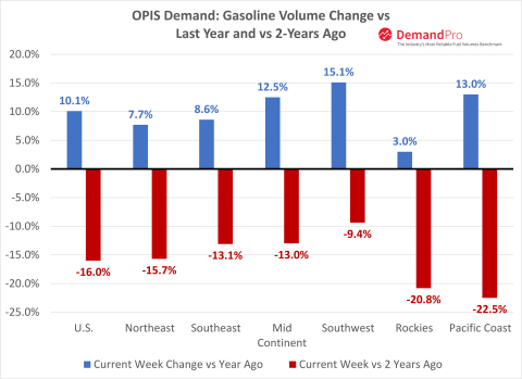 OPIS Demand Pro weekly gasoline sales volumes sourced directly from over 26,000 stations in the United States. Week ending March 20, 2021 compared to 2019 and 2020. SOURCE: OPIS by IHS Markit