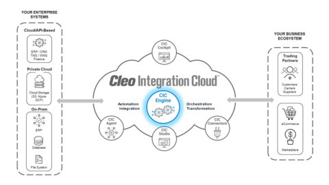 CIC Engine provides powerful routing, orchestration, and runtime automation for frictionless business processes at the heart of revenue-driving operations. (Graphic: Business Wire)