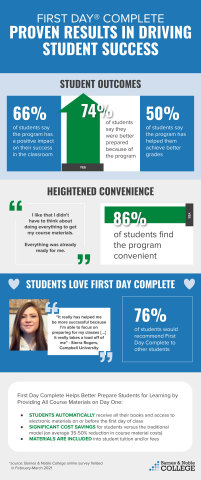 Download the BNC First Day Complete infographic. (Graphic: Business Wire)