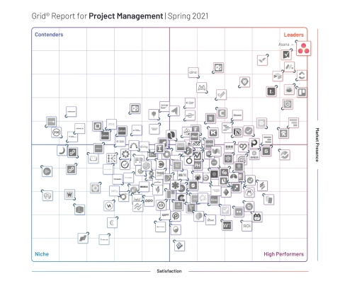 Based on more than 7,000 customer reviews on G2, Asana has been named the leader in G2's Spring 2021 Grid® Report for Project Management. (Graphic: Business Wire)