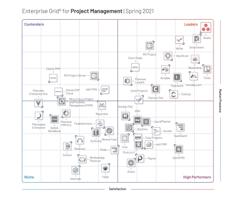 Asana topped G2's global Enterprise Grid® Leader quadrant for the sixth consecutive quarter, a testament to its consistent popularity among enterprise organizations. (Graphic: Business Wire)