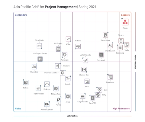 In addition to receiving the highest scores across G2's global Grids®, Asana also topped the APAC Grid® for the second quarter in a row. (Graphic: Business Wire)