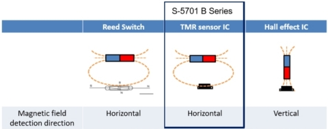 Magnetic sensors (Graphic: Business Wire)