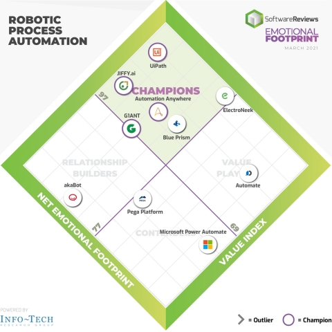 UiPath, JIFFY.ai, Automation Anywhere, and G1ANT are the 2021 Robotic Process Automation Emotional Footprint Champions. (Graphic: Business Wire)