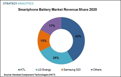 Figure 1. Smartphone Battery Market Revenue Share 2020 (Graphic: Business Wire)