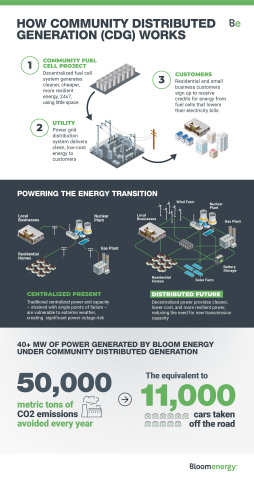 How Community Distributed Generation (CDG) Works (Graphic: Bloom Energy)