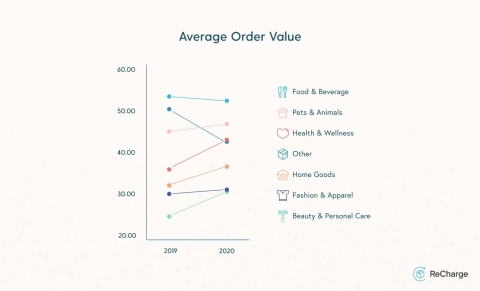 ReCharge Subscription Commerce Report: Average Order Value (Graphic: Business Wire)