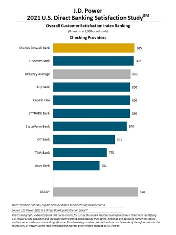 J.D. Power 2021 U.S. Direct Banking Satisfaction Study (Graphic: Business Wire)