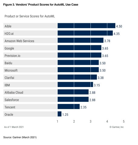 Aible Scored the Highest for AutoML Use Case Among Cloud AI Developer Services Providers in Gartner's the 2021 Critical Capabilities report (Graphic: Business Wire)