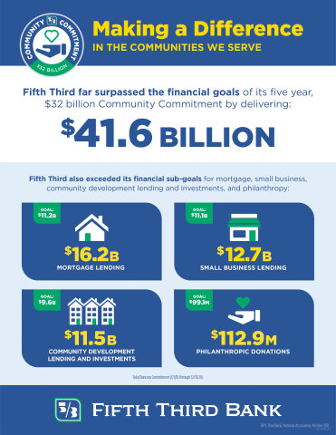 Fifth Third Exceeds Five-Year Community Commitment, Achieves $41.6 Billion in Support Against $32 Billion Goal. (Graphic: Business Wire)