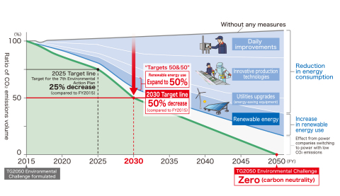Plan for achieving carbon neutrality (Graphic: Business Wire)