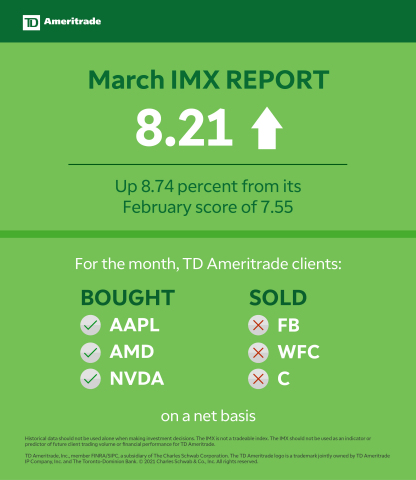 TD Ameritrade March 2021 Investor Movement Index (Graphic: TD Ameritrade)