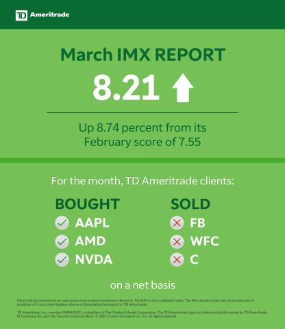 TD Ameritrade March 2021 Investor Movement Index (Graphic: TD Ameritrade)