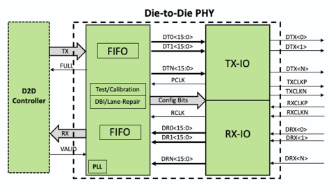 OpenFive's Die-to-Die Parallel IO Interface (Graphic: Business Wire)