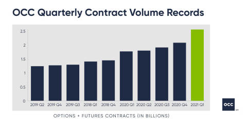 OCC Cleared Contract Volume Records by Quarter (Graphic: Business Wire)