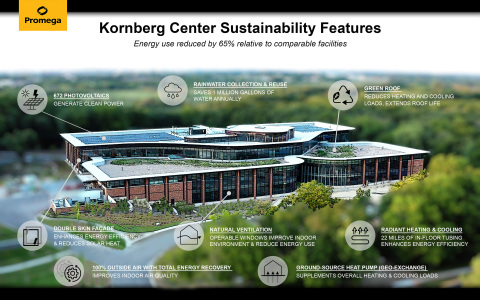 Promega Corporation's newly constructed research and development facility, named for Nobel Prize-winning biochemist Arthur Kornberg, integrates sustainable best practices from around the world that reduce energy use by 65% relative to comparable buildings. (Graphic: Business Wire)