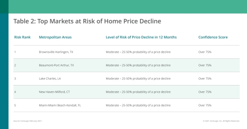 CoreLogic Top Markets at Risk of Home Price Decline; February 2021 (Graphic: Business Wire)