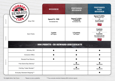 Neighbor's Club Rewards Benefits (Graphic: Business Wire)