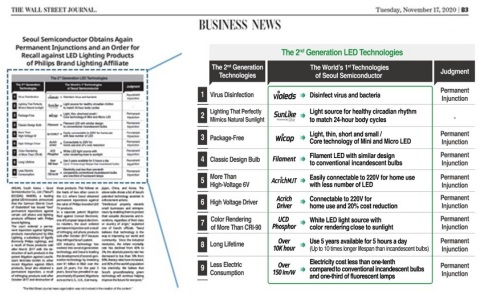 Seoul Semiconductor's world's first leading 2nd generation technologies (Graphic: Business Wire)