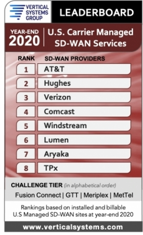 Aryaka Ranks in the Top 8 U.S. SD-WAN Companies for the Second Consecutive Year (Graphic: Business Wire)