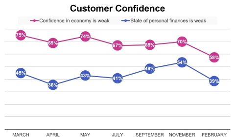 Customer confidence between March 2020 and February 2021 (Graphic: Business Wire)