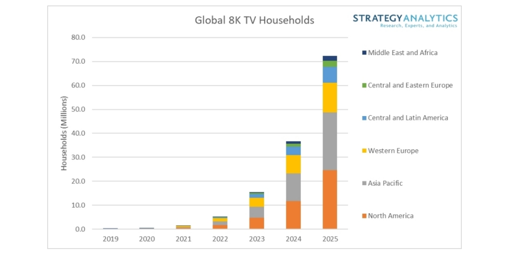Strategy Analytics: 8K TV Owning Households to Reach 72 Million Worldwide  by 2025 | Business Wire