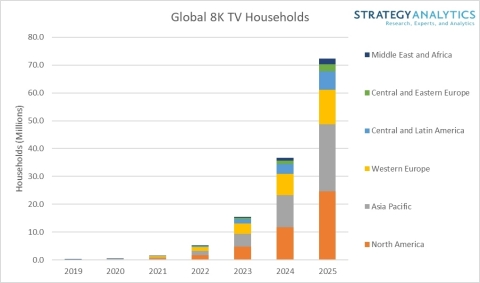 Global 8K TV Household Forecasts (Source: Strategy Analytics)