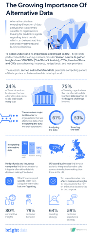 Bright Data - The Growing Importance of Alternative Data - infographic (Graphic: Business Wire)