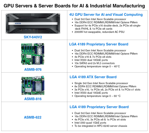 GPU Servers & Server Boards for AI Industrial Manufacturing (Photo: Business Wire)